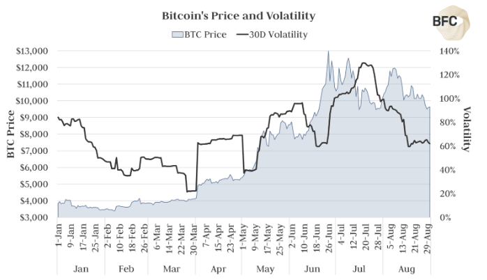 BTC price and volatility chart